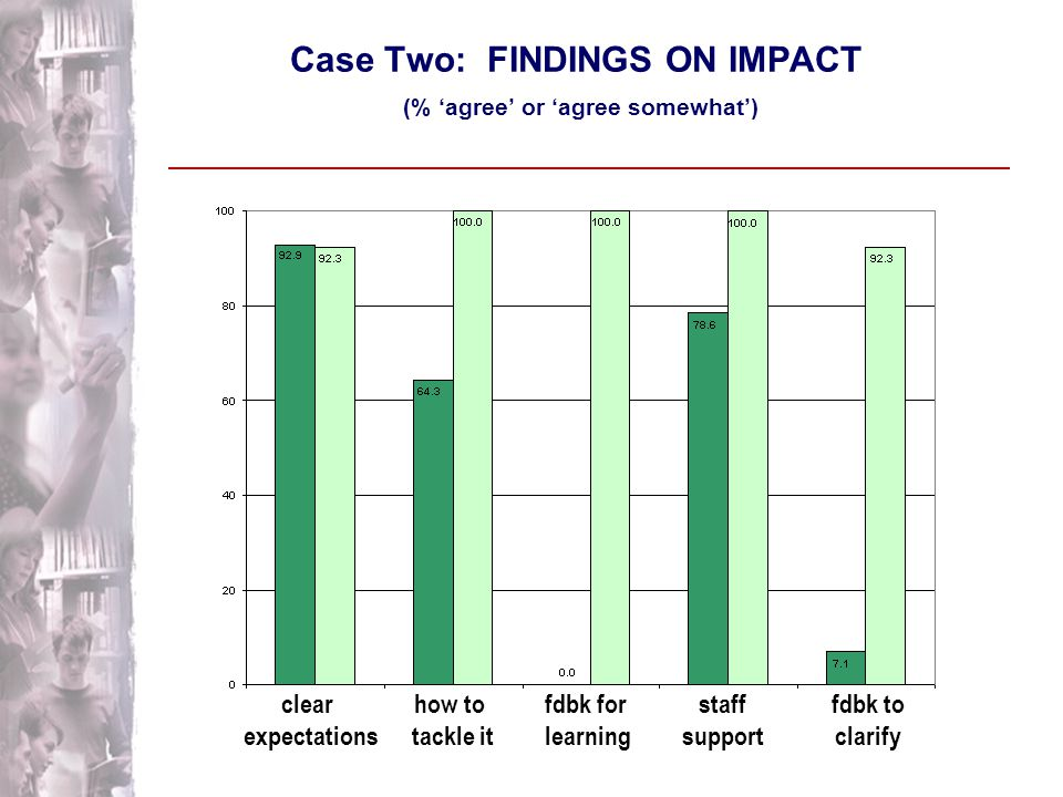 Case Two: FINDINGS ON IMPACT [ With apparently highly similar student cohorts ]  improvement in questionnaire scores on all the 'teaching-learning environment' scales  largest change on scales relevant to the collaborative initiative  similarly very positive comments in the student interviews