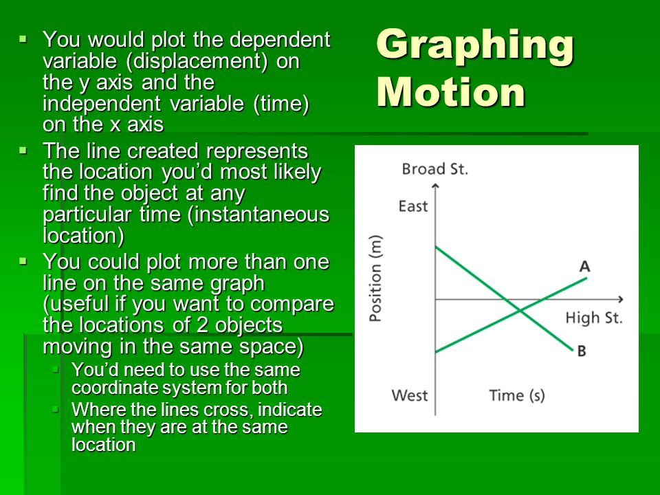 Graphing Motion  You would plot the dependent variable (displacement) on the y axis and the independent variable (time) on the x axis  The line crea