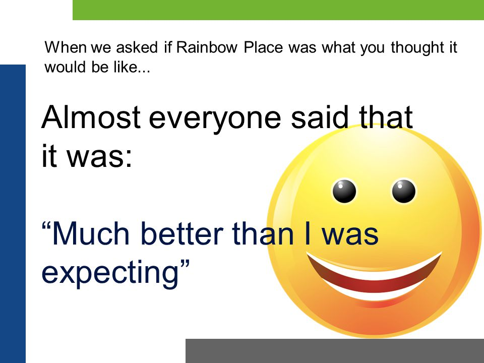 Almost everyone said that it was: Much better than I was expecting When we asked if Rainbow Place was what you thought it would be like...