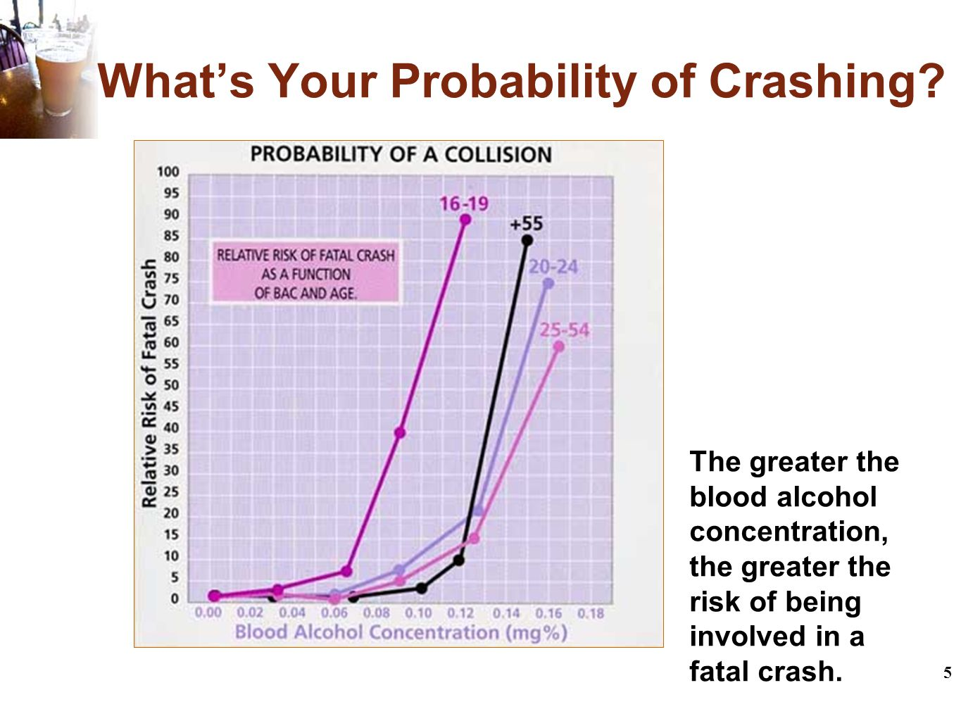 5 What's Your Probability of Crashing.