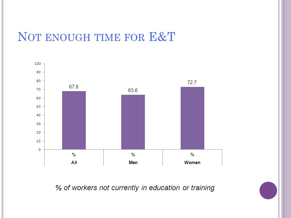 E&T NOT FIT WITH FAMILY & OTHER LIFE COMMITMENTS % of workers not currently in education or training