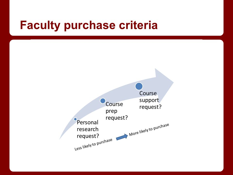 Faculty purchase criteria