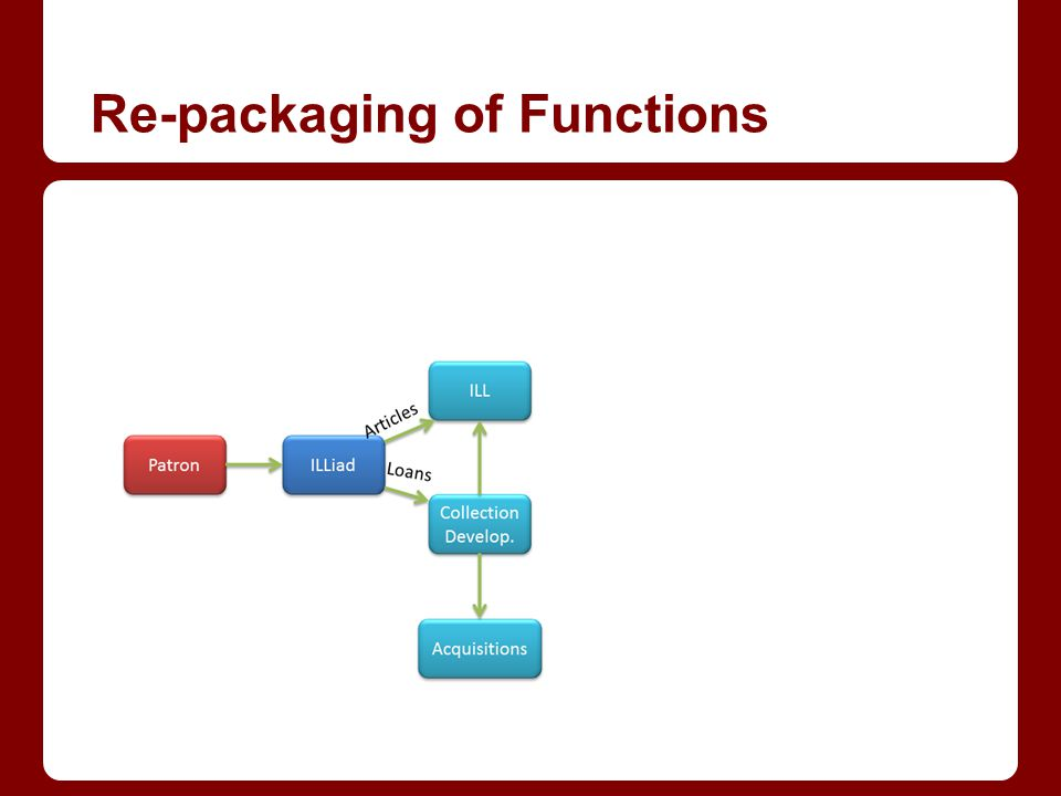 Re-packaging of Functions