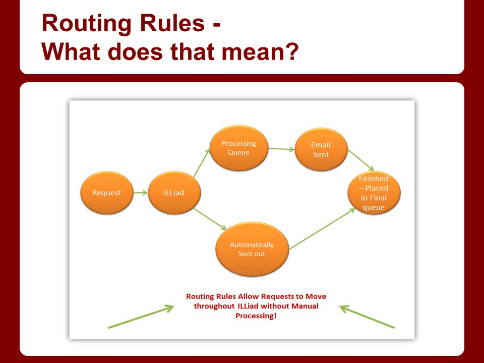 Routing Rules - What does that mean