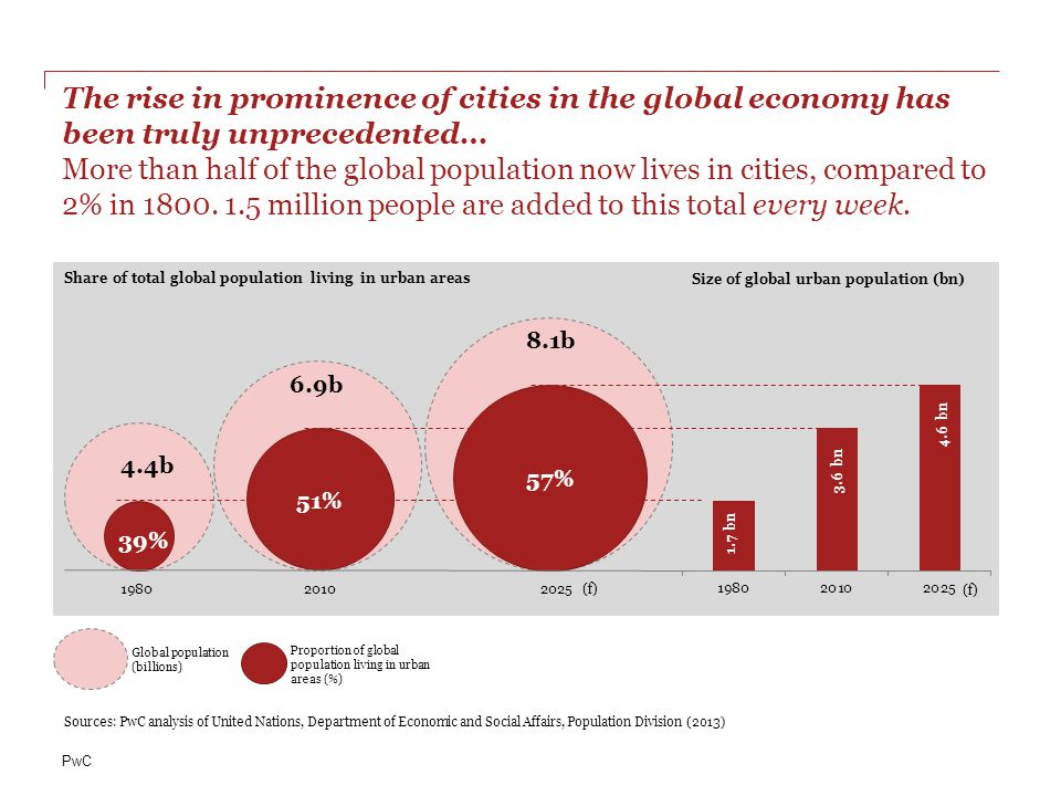 PwC The rise in prominence of cities in the global economy has been truly unprecedented… More than half of the global population now lives in cities, compared to 2% in 1800.
