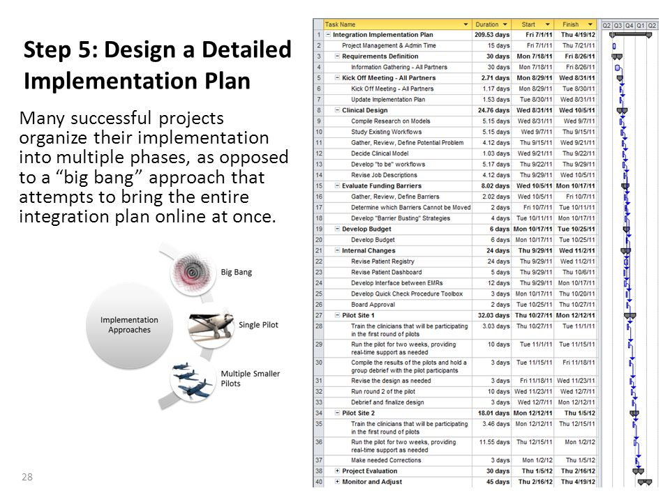 "Step 5: Design a Detailed Implementation Plan Many successful projects organize their implementation into multiple phases, as opposed to a ""big bang"""