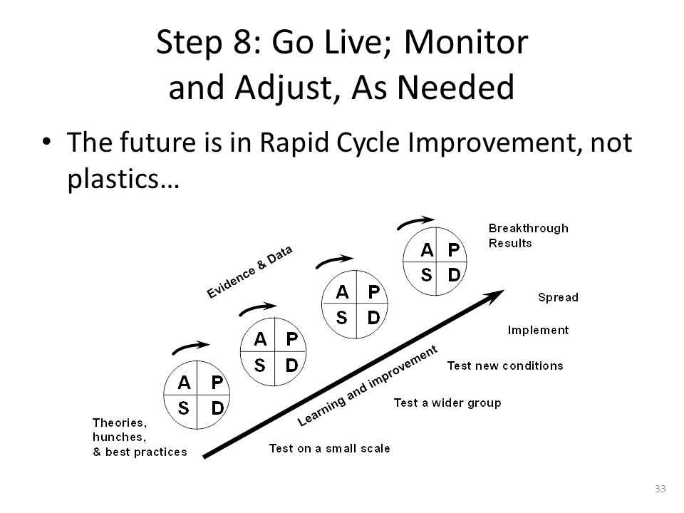 Step 8: Go Live; Monitor and Adjust, As Needed The future is in Rapid Cycle Improvement, not plastics… 33