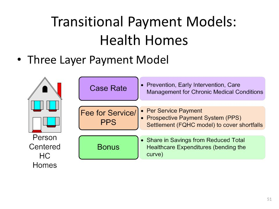 Three Layer Payment Model Transitional Payment Models: Health Homes 51