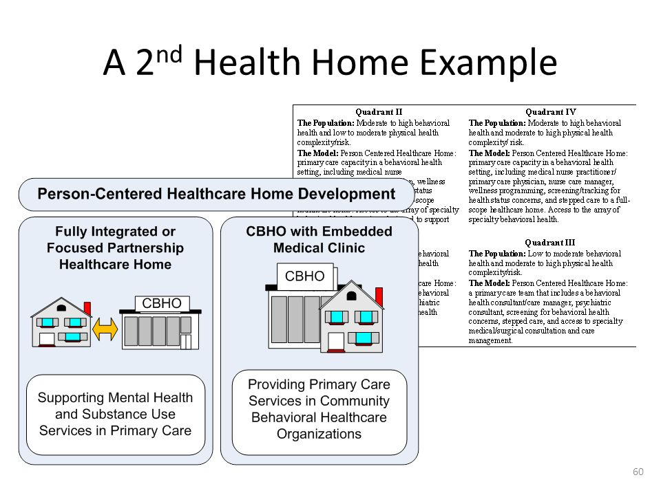 A 2 nd Health Home Example 60