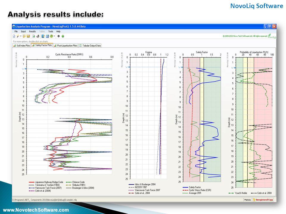 www.NovotechSoftware.com NovoLiq Software Safety Factor Plots CRR curves K  Safety Factor Probability of Liquefaction