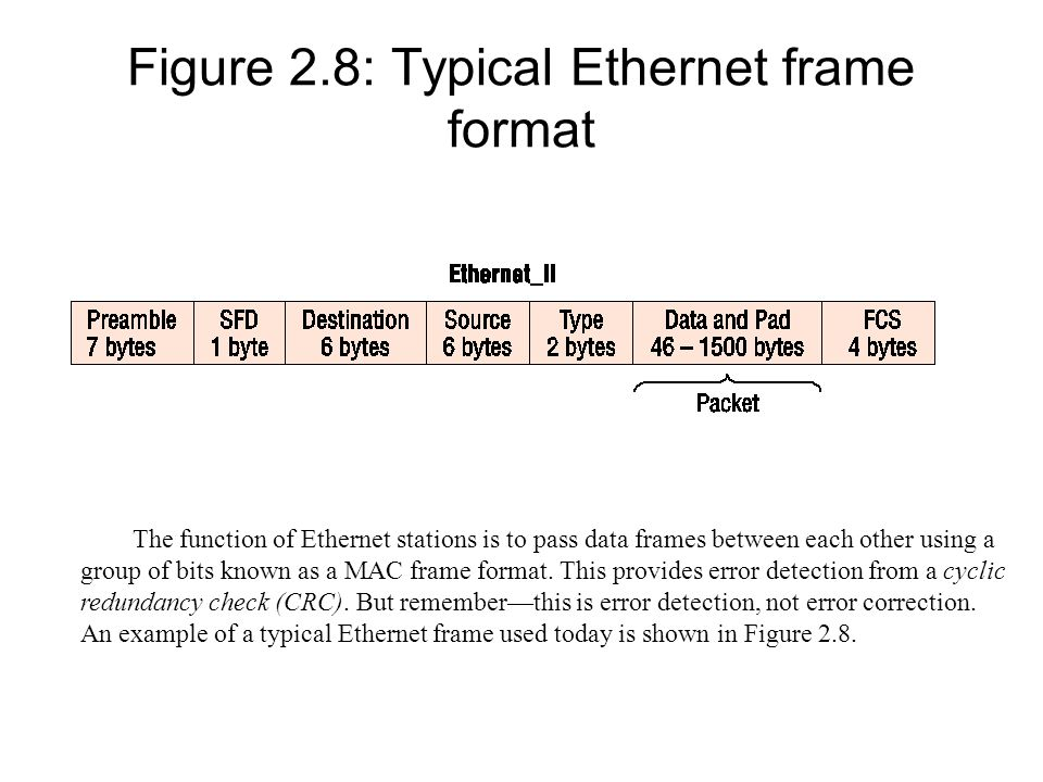 Figure 2.8: Typical Ethernet frame format The function of Ethernet stations is to pass data frames between each other using a group of bits known as a