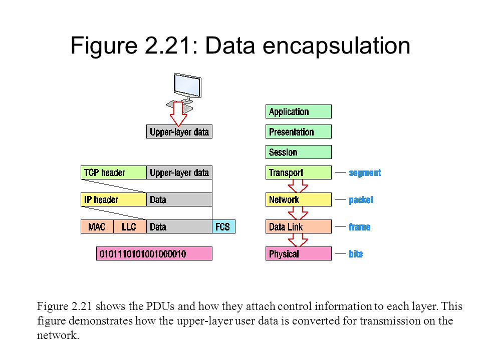 Figure 2.21: Data encapsulation Figure 2.21 shows the PDUs and how they attach control information to each layer. This figure demonstrates how the upp