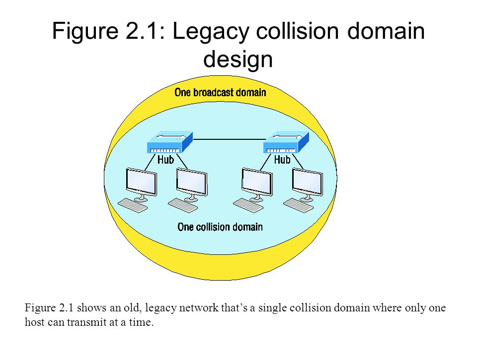 Figure 2.1: Legacy collision domain design Figure 2.1 shows an old, legacy network that's a single collision domain where only one host can transmit a