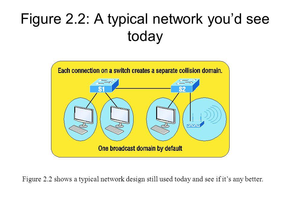 Figure 2.3: A router creates broadcast domain boundaries.