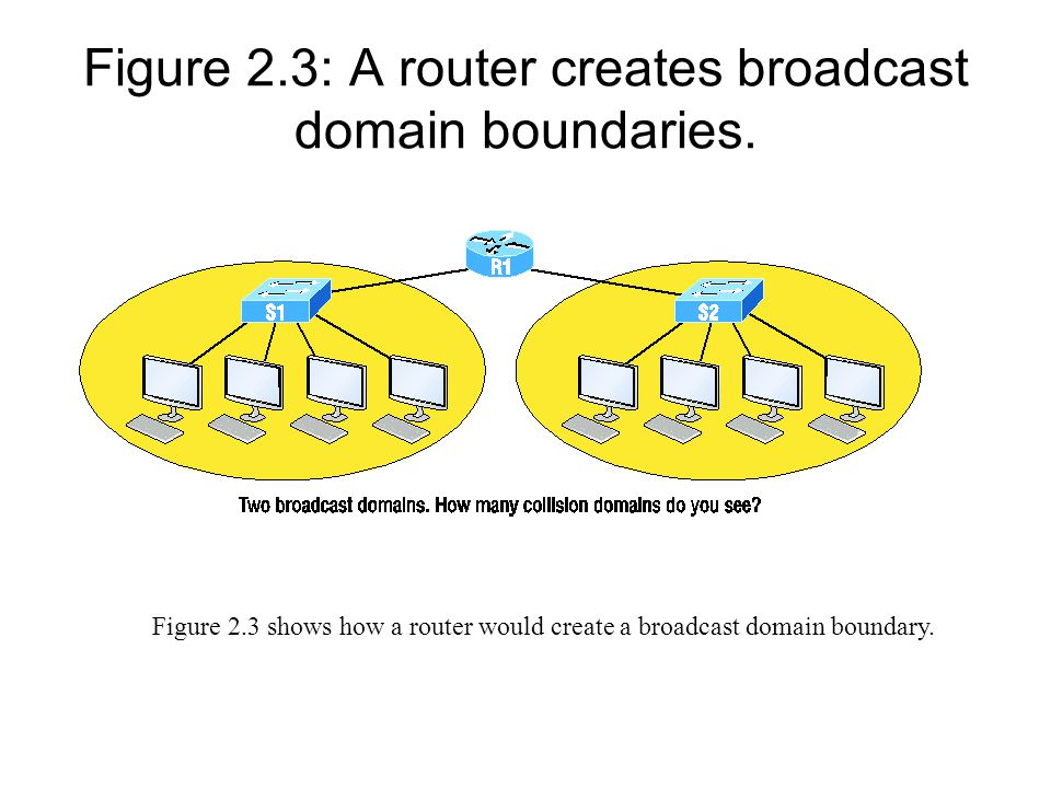 Figure 2.4: CSMA/CD When a host wants to transmit over the network, it first checks for the presence of a digital signal on the wire.