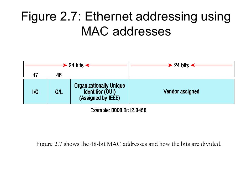 Figure 2.8: Typical Ethernet frame format The function of Ethernet stations is to pass data frames between each other using a group of bits known as a MAC frame format.