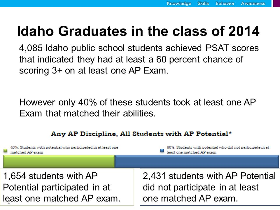Step 2 of 4 If you chose to generate your roster manually, you'll continue onto Step 2: Select the AP courses you'd like to identify students for.