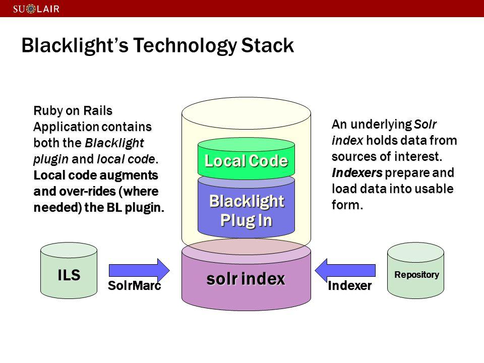 The Code Silo Problem OSS code OSS code Site Specific Code Site Specific Code Site Specific Code Site Specific Code Site Specific Code Site Specific Code