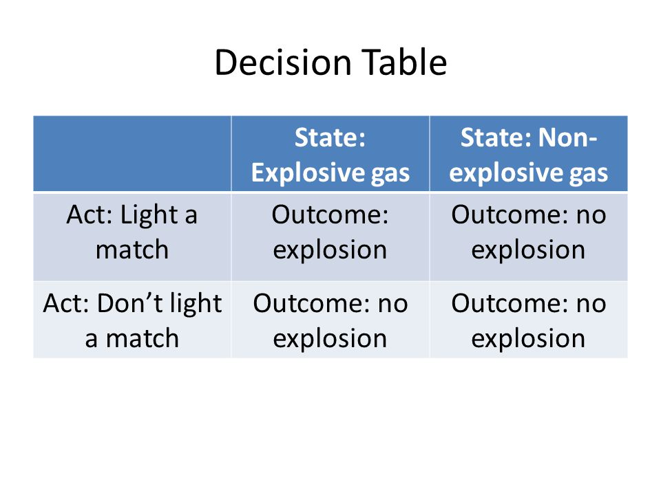Decision Table State: Explosive gas State: Non- explosive gas Act: Light a match Outcome: explosion Outcome: no explosion Act: Don't light a match Outcome: no explosion