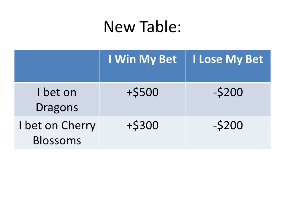 New Table: I Win My BetI Lose My Bet I bet on Dragons +$500-$200 I bet on Cherry Blossoms +$300-$200