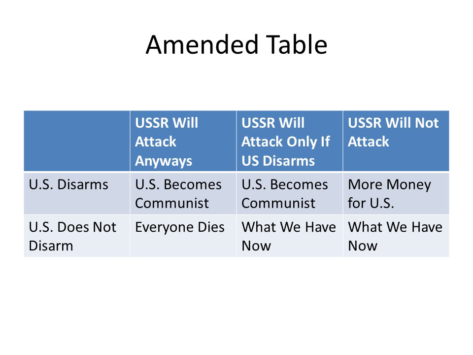 Amended Table USSR Will Attack Anyways USSR Will Attack Only If US Disarms USSR Will Not Attack U.S.