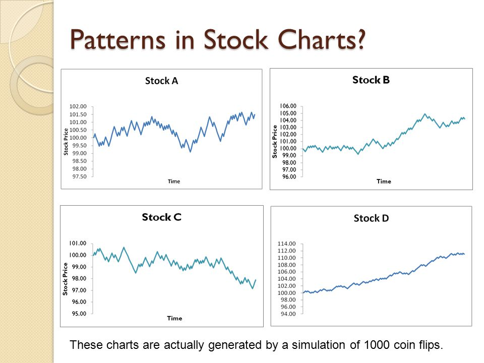 Patterns in Stock Charts? These charts are actually generated by a simulation of 1000 coin flips.