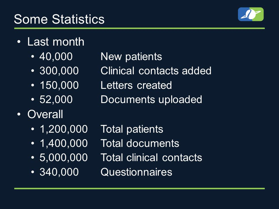 Some Statistics Last month 40,000 New patients 300,000 Clinical contacts added 150,000 Letters created 52,000 Documents uploaded Overall 1,200,000 Total patients 1,400,000 Total documents 5,000,000 Total clinical contacts 340,000 Questionnaires