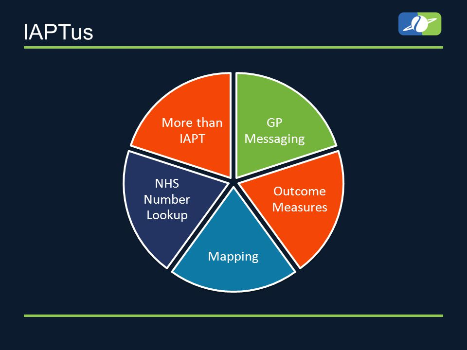 IAPTus GP Messaging Outcome Measures Mapping NHS Number Lookup More than IAPT