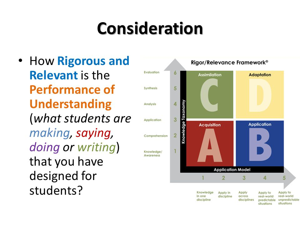 Consideration How Rigorous and Relevant is the Performance of Understanding (what students are making, saying, doing or writing) that you have designed for students?