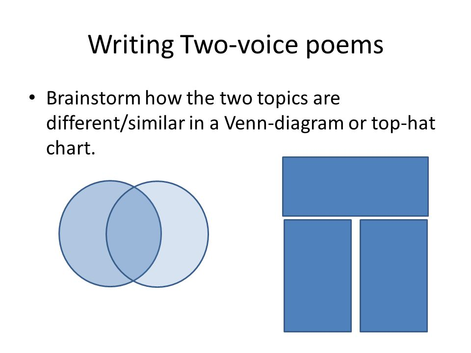 Writing Two-voice poems Brainstorm how the two topics are different/similar in a Venn-diagram or top-hat chart.