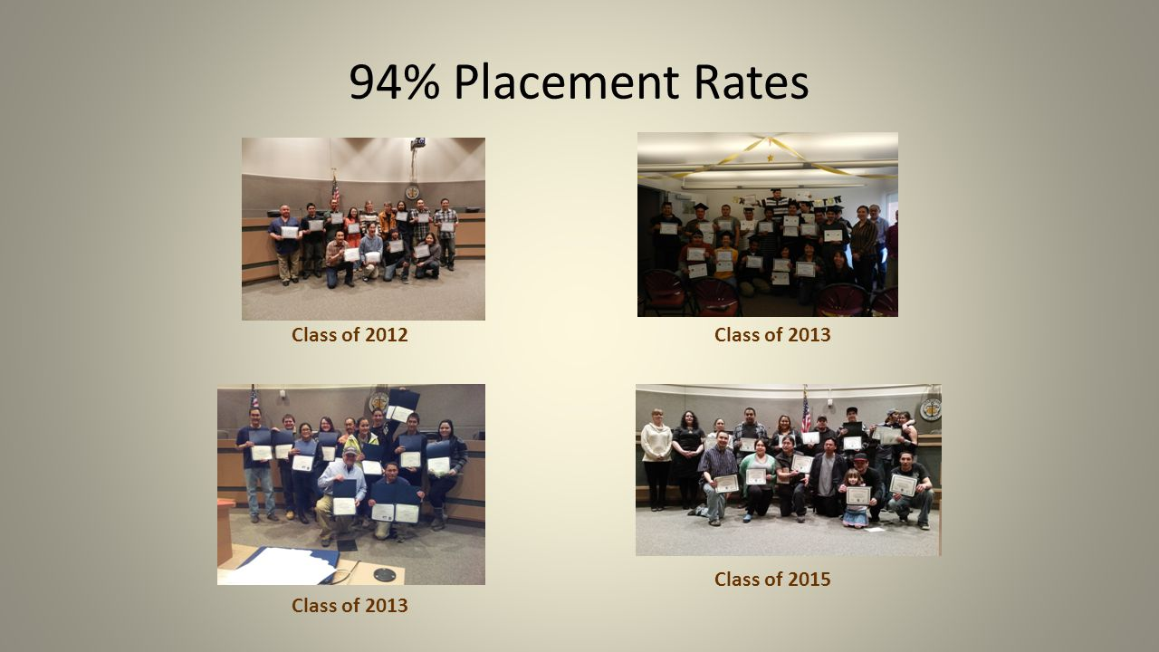 94% Placement Rates Class of 2012 Class of 2013 Class of 2015