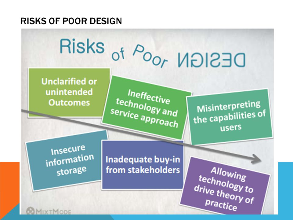 RISKS OF POOR DESIGN