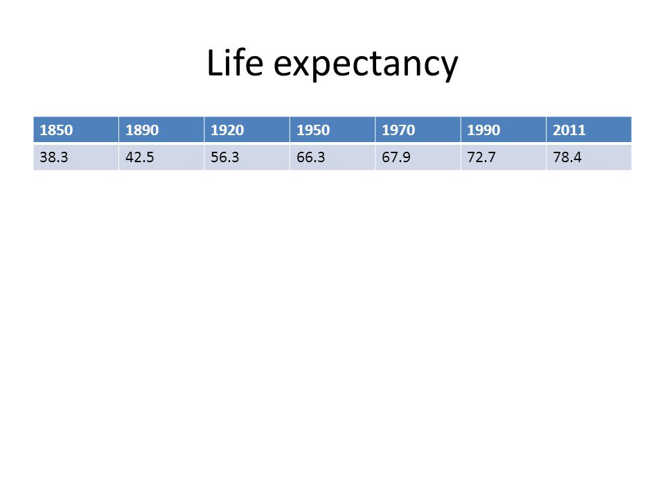 Life expectancy 1850189019201950197019902011 38.342.556.366.367.972.778.4