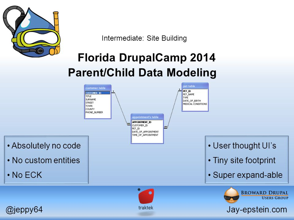 Parent/Child Data Modeling Florida DrupalCamp 2014 @jeppy64Jay-epstein.com Intermediate: Site Building Absolutely no code No custom entities No ECK User thought UI's Tiny site footprint Super expand-able