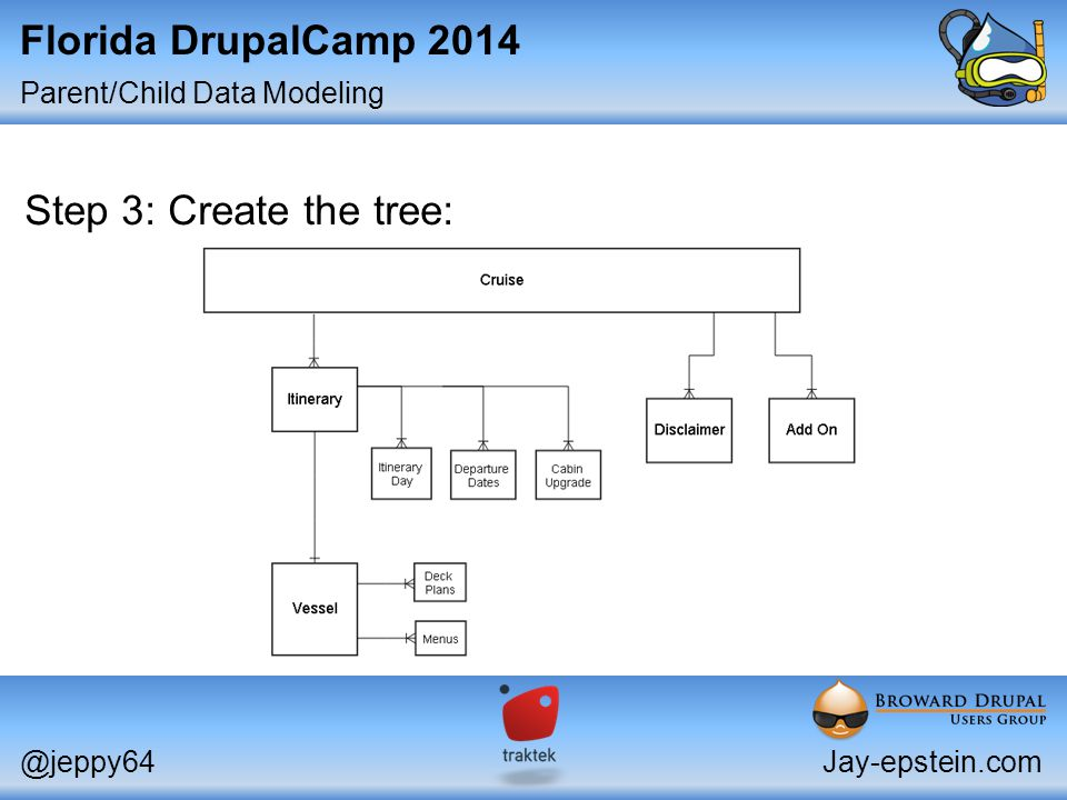 Parent/Child Data Modeling @jeppy64Jay-epstein.com Florida DrupalCamp 2014 Step 3: Create the tree: