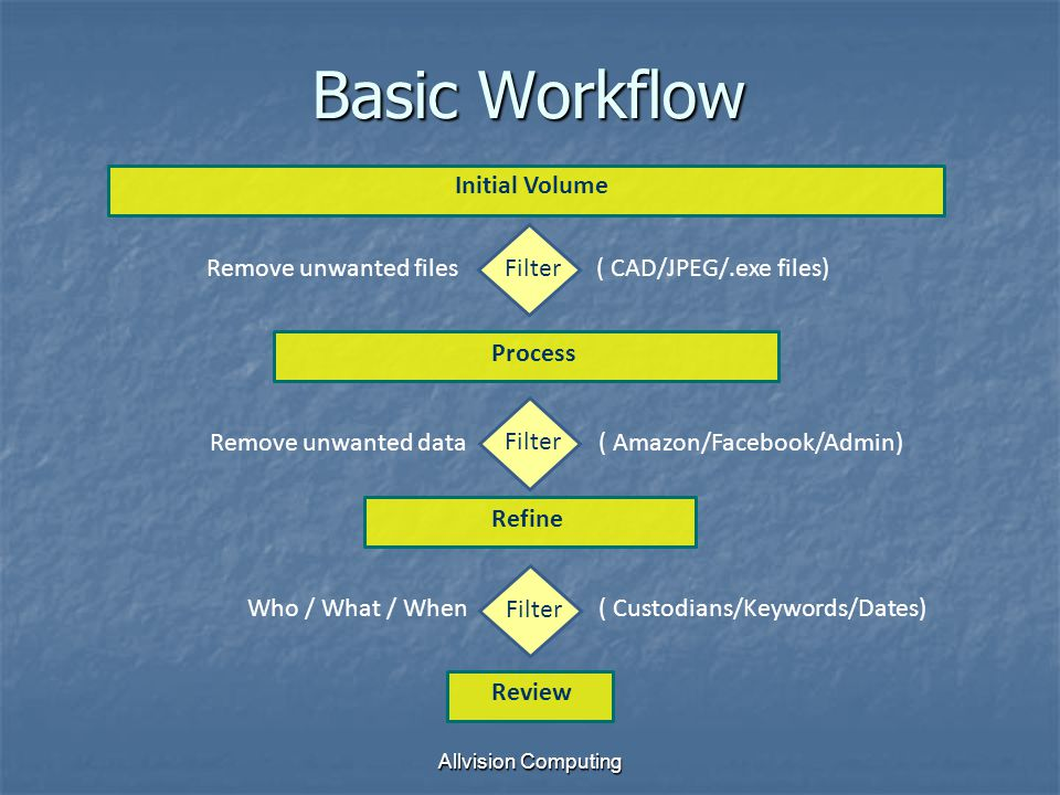 Allvision Computing Basic Workflow Initial Volume Process Refine Review Filter Remove unwanted files( CAD/JPEG/.exe files)Remove unwanted data( Amazon/Facebook/Admin) Filter Who / What / When( Custodians/Keywords/Dates) Filter