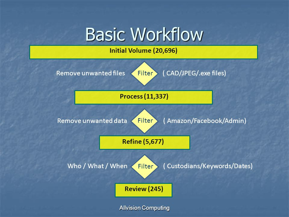 Allvision Computing Basic Workflow Initial Volume (20,696) Process (11,337) Refine (5,677) Review (245) Filter Remove unwanted files( CAD/JPEG/.exe files)Remove unwanted data( Amazon/Facebook/Admin) Filter Who / What / When( Custodians/Keywords/Dates) Filter