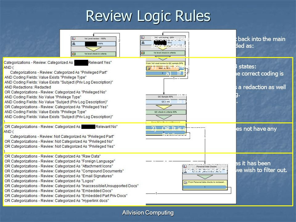 Allvision Computing Review Logic Rules Before you can put the document back into the main store check to see it has been coded as: 1)It is Relevant AND is one of 3 states: a)If Fully Privileged, all the correct coding is there b)If Part Privileged, it has a redaction as well as all the correct coding.
