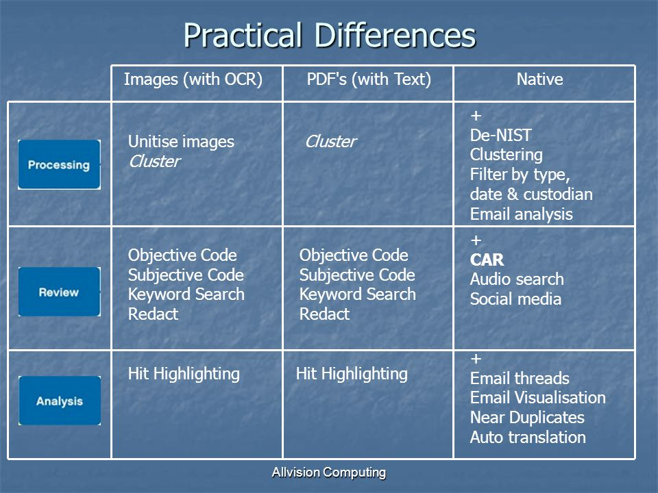 Practical Differences Allvision Computing Images (with OCR)PDF s (with Text)Native Unitise images Cluster Objective Code Subjective Code Keyword Search Redact + Email threads Email Visualisation Near Duplicates Auto translation Hit Highlighting + CAR Audio search Social media Cluster + De-NIST Clustering Filter by type, date & custodian Email analysis Objective Code Subjective Code Keyword Search Redact Hit Highlighting