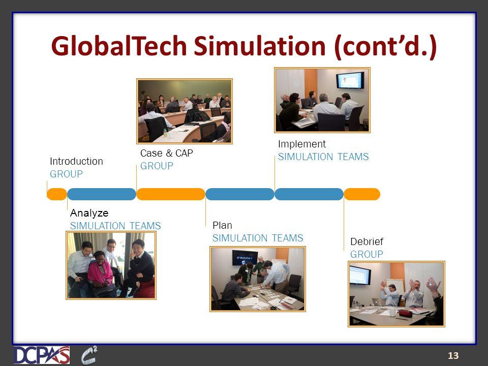 GlobalTech Simulation (cont'd.) 13 Introduction GROUP Analyze SIMULATION TEAMS Case & CAP GROUP Plan SIMULATION TEAMS Implement SIMULATION TEAMS Debrief GROUP