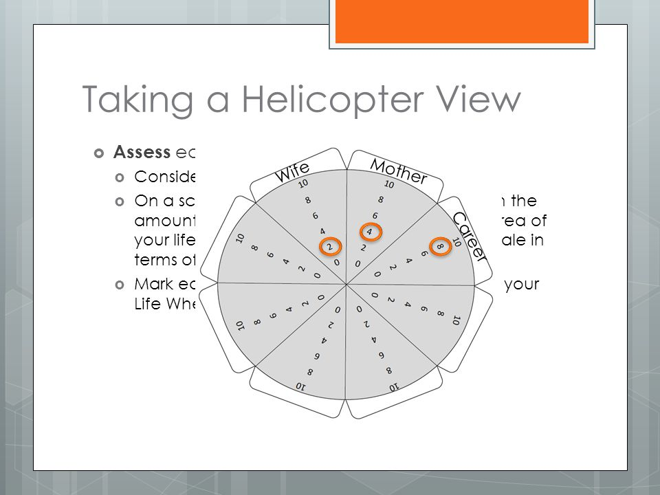 Taking a Helicopter View  Assess each area:  Consider each dimension in turn.