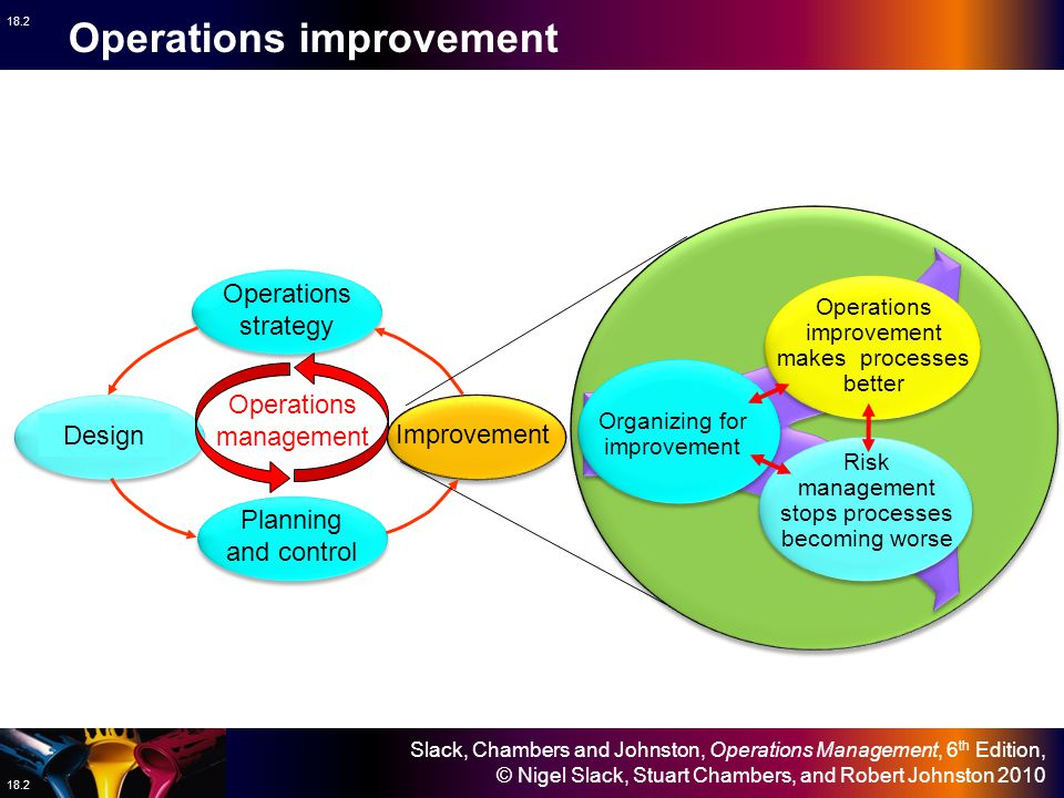 Slack, Chambers and Johnston, Operations Management, 6 th Edition, © Nigel Slack, Stuart Chambers, and Robert Johnston 2010 18.13 Performance Time Continuous improvement Standardize and maintain Improvement Continuous improvement