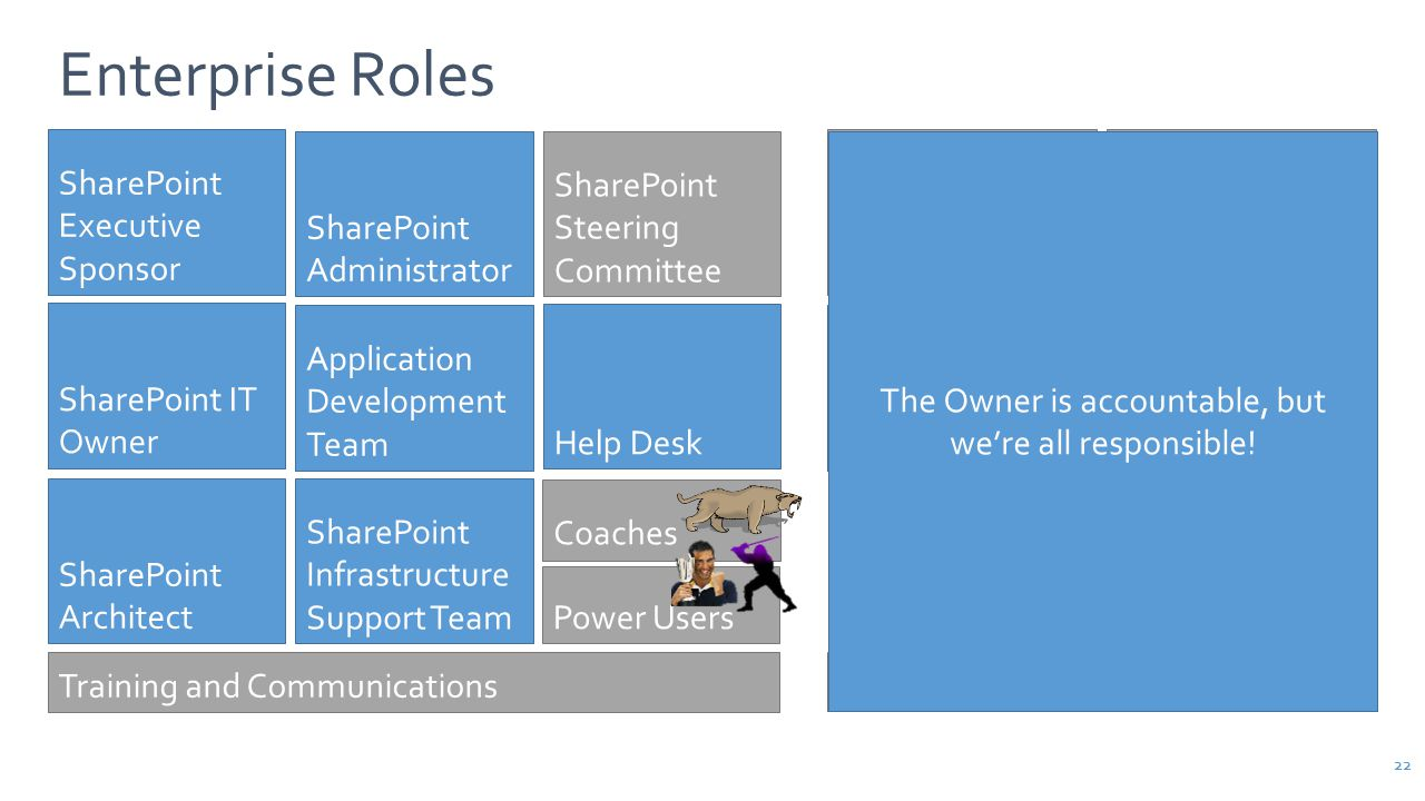 SharePoint Steering Committee Training and Communications SharePoint Executive Sponsor SharePoint IT Owner SharePoint Infrastructure Support Team SharePoint Administrator Help Desk SharePoint Architect Application Development Team Intranet Information Architect Intranet Business Owner Intranet Steering Committee Intranet IT Owner Intranet Page Owners Intranet Content Authors Intranet Visitors 22 Enterprise Roles Power Users Coaches The Owner is accountable, but we're all responsible!