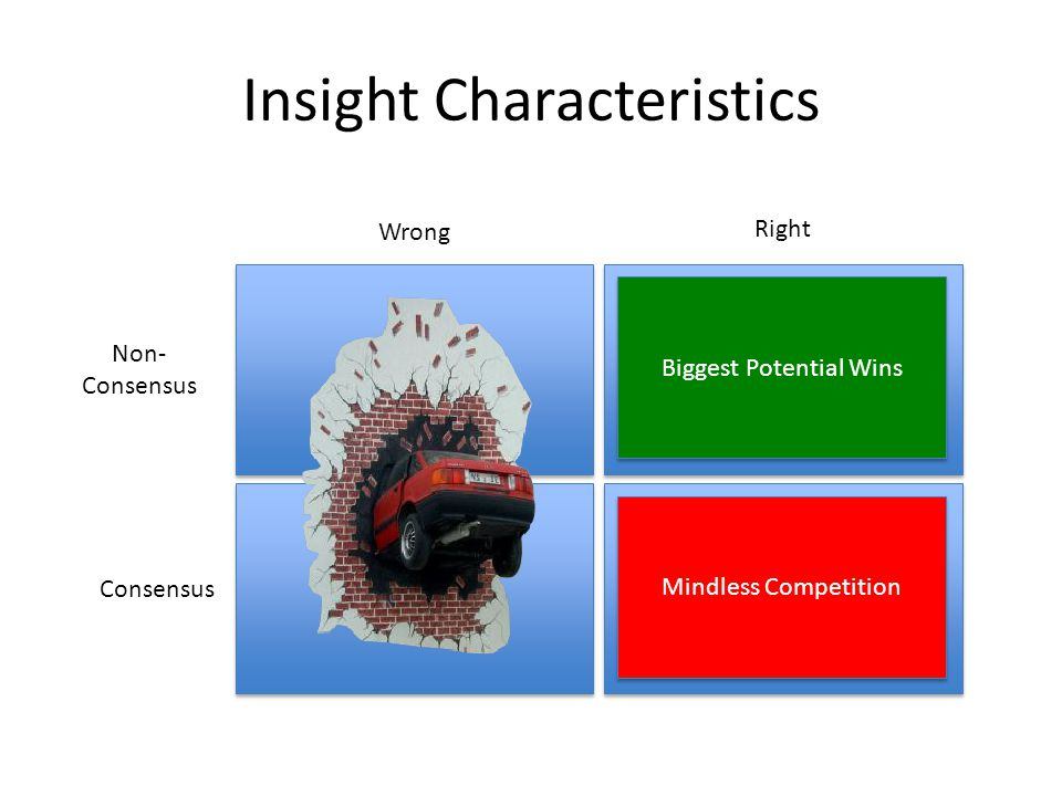 Insight Characteristics Non- Consensus Consensus Wrong Right Biggest Potential Wins Mindless Competition