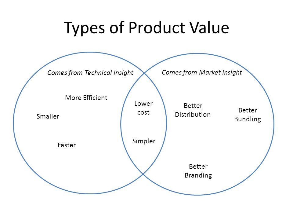Types of Product Value Comes from Technical Insight Comes from Market Insight Smaller More Efficient Faster Simpler Lower cost Better Bundling Better