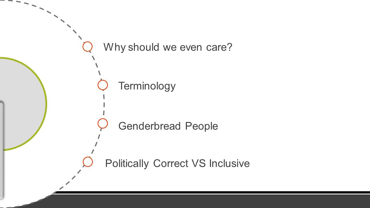 Why should we even care? Terminology Genderbread People Politically Correct VS Inclusive