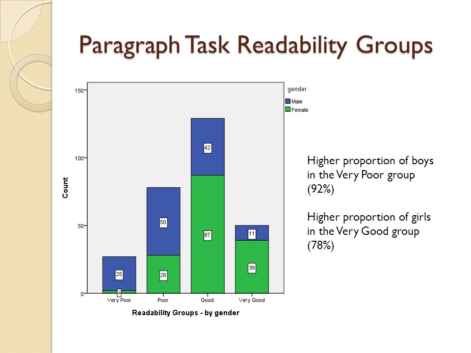 Paragraph Task Readability Groups Higher proportion of boys in the Very Poor group (92%) Higher proportion of girls in the Very Good group (78%)
