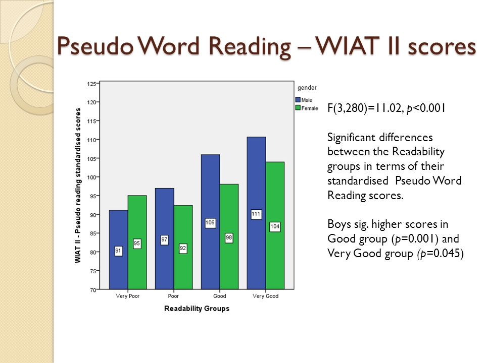 Pseudo Word Reading – WIAT II scores F(3,280)=11.02, p<0.001 Significant differences between the Readability groups in terms of their standardised Pseudo Word Reading scores.