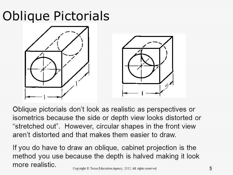 "Oblique Pictorials Oblique pictorials don't look as realistic as perspectives or isometrics because the side or depth view looks distorted or ""stretch"