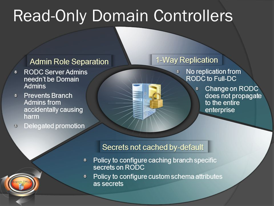 RODC Server Admins needn't be Domain Admins Prevents Branch Admins from accidentally causing harm Delegated promotion Policy to configure caching branch specific secrets on RODC Policy to configure custom schema attributes as secrets No replication from RODC to Full-DC Admin Role Separation Secrets not cached by-default 1-Way Replication Change on RODC does not propagate to the entire enterprise Branch Office Read-Only Domain Controllers